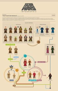 All The Star Wars Movies Explained In Jam-Packed Infographics
